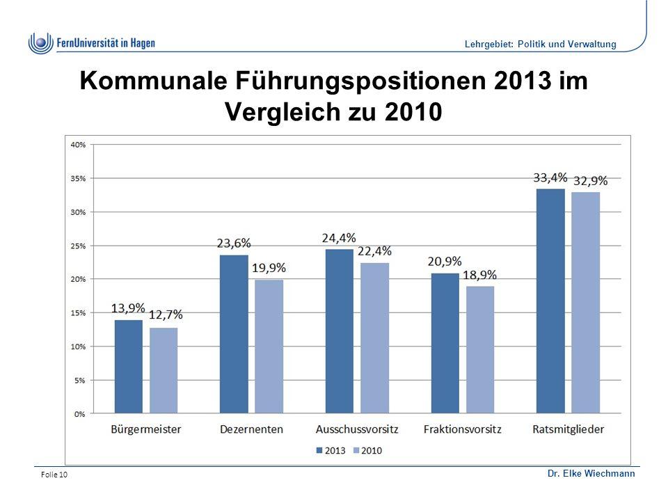 Institut für Politikwissenschaft Dr. Elke Wiechmann Lehrgebiet: Politik und Verwaltung Folie 10 Kommunale Führungspositionen 2013 im Vergleich zu 2010