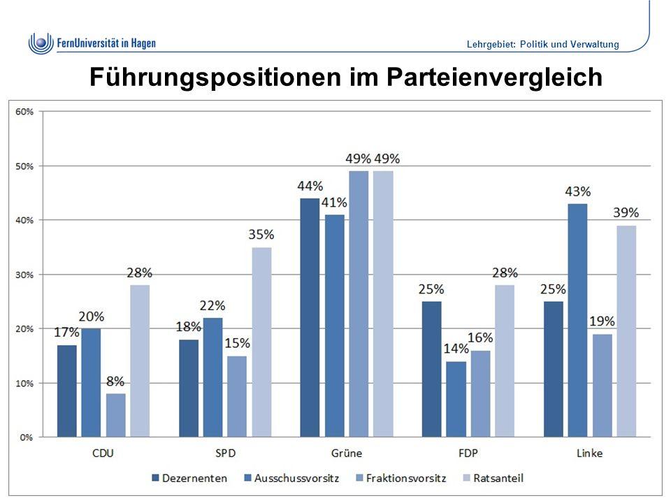 Institut für Politikwissenschaft Dr. Elke Wiechmann Lehrgebiet: Politik und Verwaltung Führungspositionen im Parteienvergleich