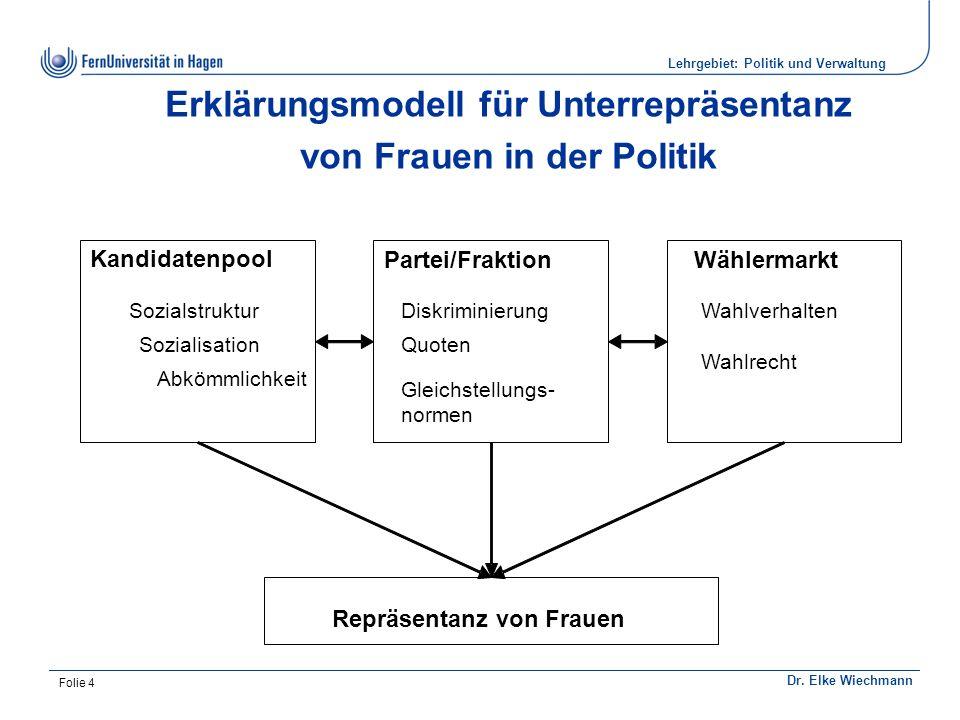 Institut für Politikwissenschaft Dr. Elke Wiechmann Lehrgebiet: Politik und Verwaltung Folie 4 Erklärungsmodell für Unterrepräsentanz von Frauen in de