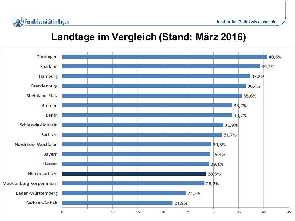 Institut für Politikwissenschaft Dr. Elke Wiechmann Landtage im Vergleich (Stand: März 2016) Folie 7