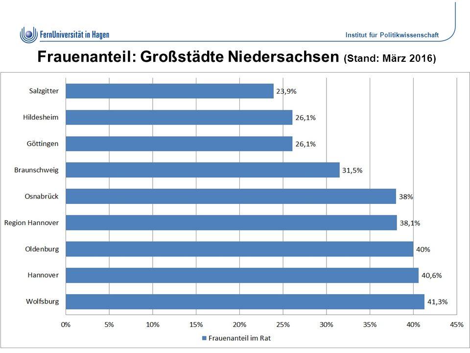 Institut für Politikwissenschaft Dr. Elke Wiechmann Frauenanteil: Großstädte Niedersachsen (Stand: März 2016) Folie 9