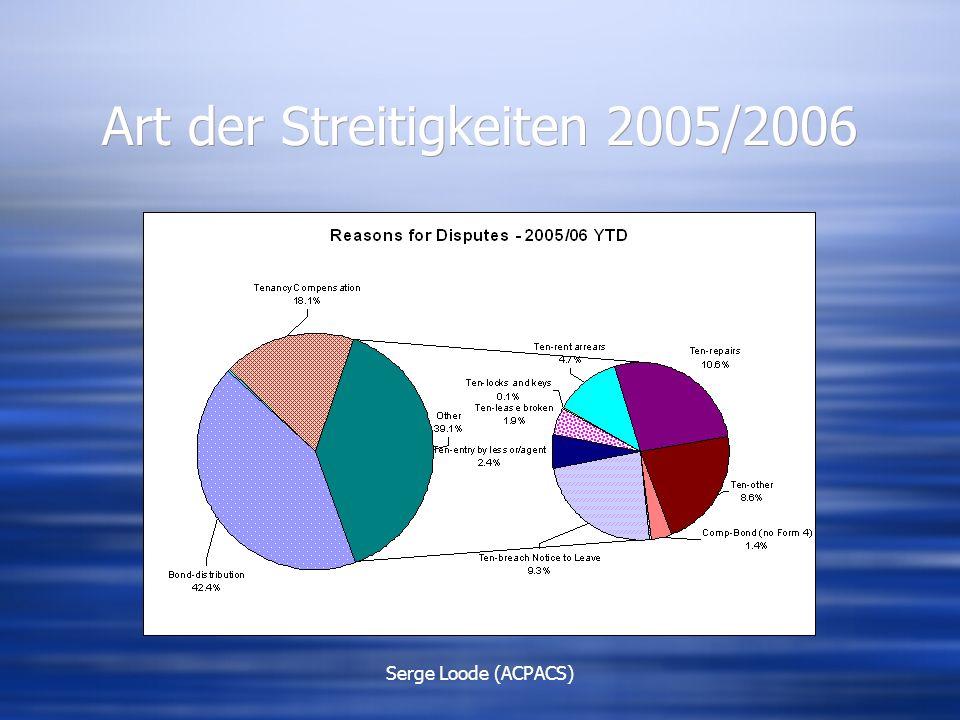 Serge Loode (ACPACS) Art der Streitigkeiten 2005/2006
