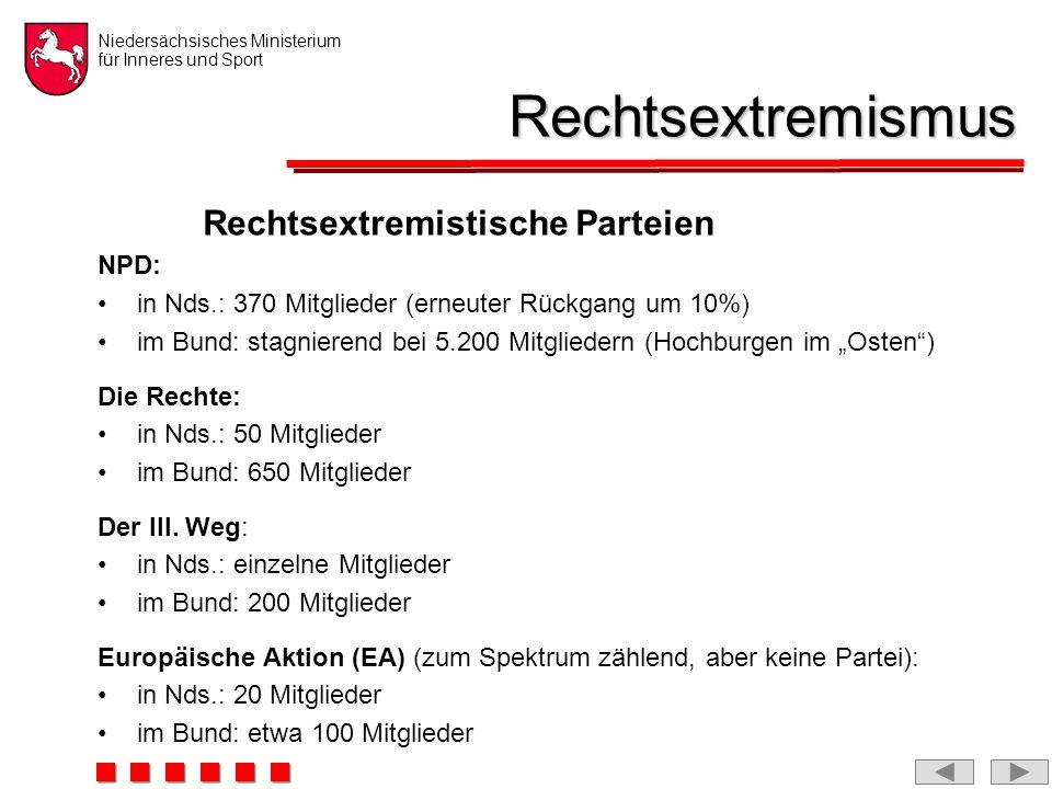 Niedersächsisches Ministerium für Inneres und Sport Rechtsextremismus Rechtsextremistische Parteien NPD: in Nds.: 370 Mitglieder (erneuter Rückgang um