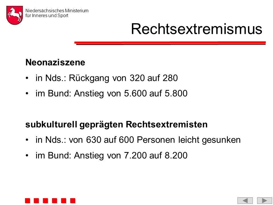 Niedersächsisches Ministerium für Inneres und Sport Rechtsextremismus Neonaziszene in Nds.: Rückgang von 320 auf 280 im Bund: Anstieg von 5.600 auf 5.