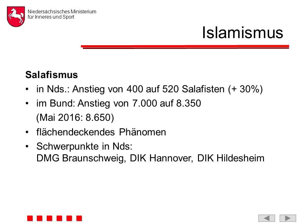 Niedersächsisches Ministerium für Inneres und Sport Islamismus Salafismus in Nds.: Anstieg von 400 auf 520 Salafisten (+ 30%) im Bund: Anstieg von 7.000 auf 8.350 (Mai 2016: 8.650) flächendeckendes Phänomen Schwerpunkte in Nds: DMG Braunschweig, DIK Hannover, DIK Hildesheim