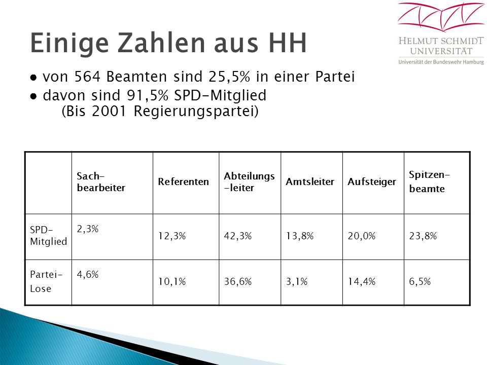 Einige Zahlen aus HH ● von 564 Beamten sind 25,5% in einer Partei ● davon sind 91,5% SPD-Mitglied (Bis 2001 Regierungspartei) Sach- bearbeiter Referenten Abteilungs -leiter AmtsleiterAufsteiger Spitzen- beamte SPD- Mitglied 2,3% 12,3%42,3%13,8%20,0%23,8% Partei- Lose 4,6% 10,1%36,6%3,1%14,4%6,5%