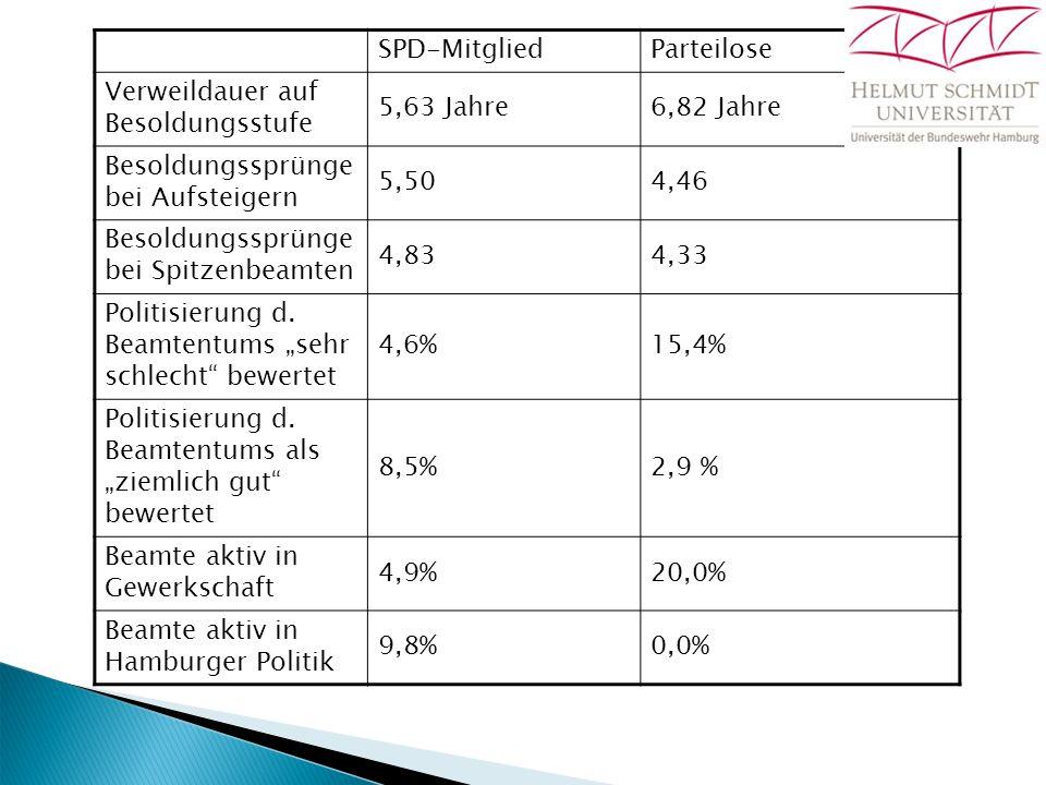 SPD-MitgliedParteilose Verweildauer auf Besoldungsstufe 5,63 Jahre6,82 Jahre Besoldungssprünge bei Aufsteigern 5,504,46 Besoldungssprünge bei Spitzenbeamten 4,834,33 Politisierung d.