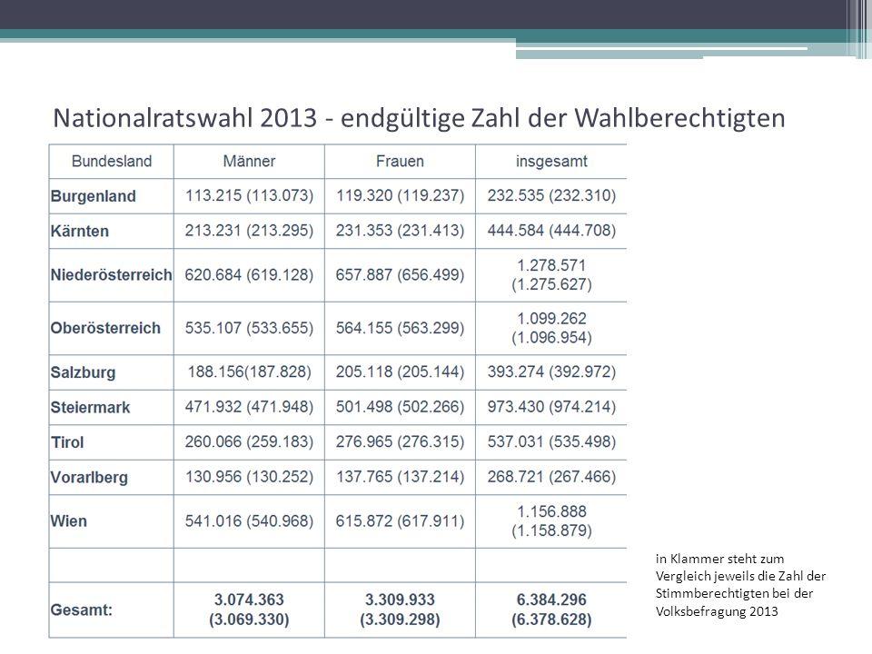Nationalratswahl 2013 - endgültige Zahl der Wahlberechtigten in Klammer steht zum Vergleich jeweils die Zahl der Stimmberechtigten bei der Volksbefragung 2013