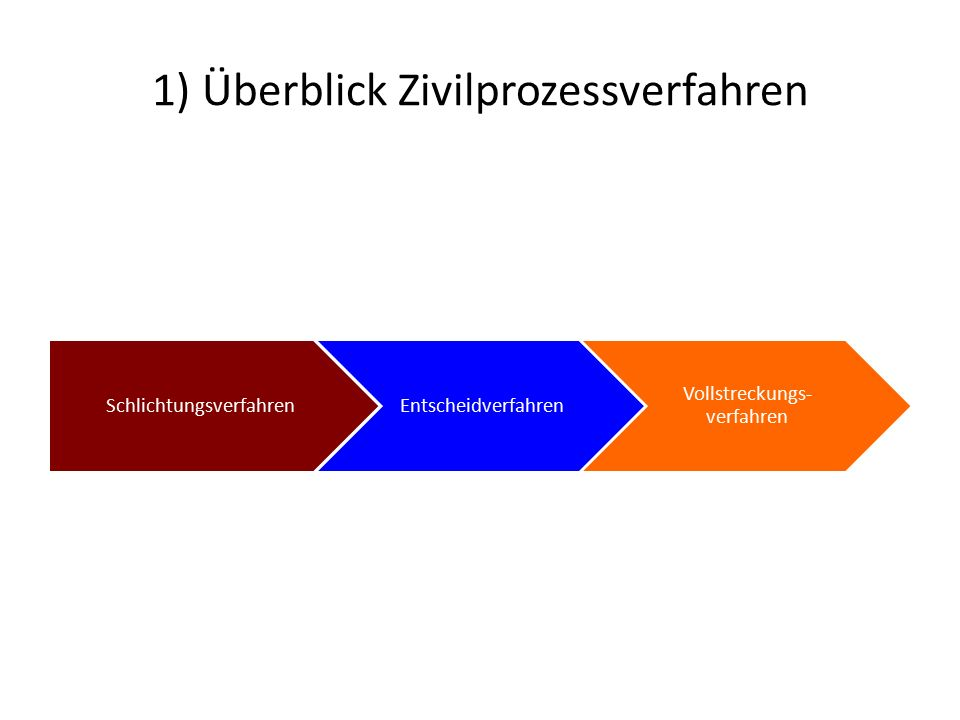 1) Überblick Zivilprozessverfahren SchlichtungsverfahrenEntscheidverfahren Vollstreckungs- verfahren