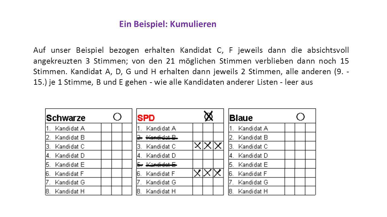 Ein Beispiel: Kumulieren Auf unser Beispiel bezogen erhalten Kandidat C, F jeweils dann die absichtsvoll angekreuzten 3 Stimmen; von den 21 möglichen Stimmen verblieben dann noch 15 Stimmen.