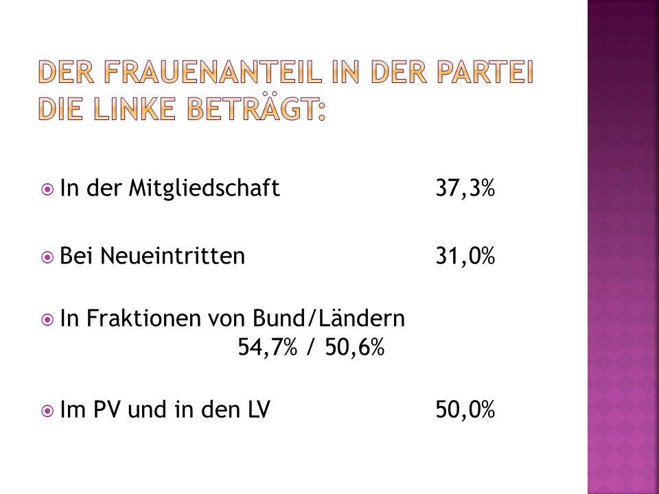  In der Mitgliedschaft37,3%  Bei Neueintritten31,0%  In Fraktionen von Bund/Ländern 54,7% / 50,6%  Im PV und in den LV50,0%
