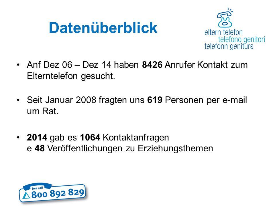 Datenüberblick Anf Dez 06 – Dez 14 haben 8426 Anrufer Kontakt zum Elterntelefon gesucht.