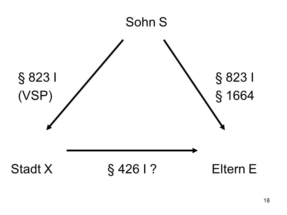 16 Sohn S § 823 I § 823 I (VSP) § 1664 Stadt X § 426 I Eltern E