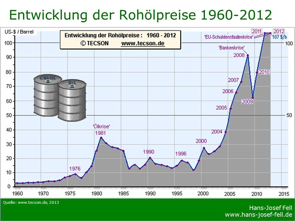 Hans-Josef Fell www.hans-josef-fell.de Hans-Josef Fell www.hans-josef-fell.de CO2 Emissionsreduktion Deutschland 1990 bis 2011: 329 Mio t CO ₂ -Äq.