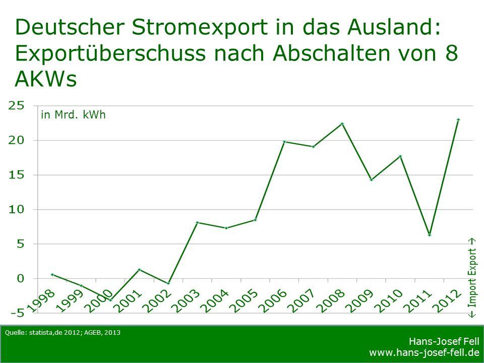 Hans-Josef Fell www.hans-josef-fell.de Quellen: EEG 2004, EEG 2009, EEG 2013 Entwicklung der Einspeisevergütung für PV-Dachanlagen über 1 MW in €Cent