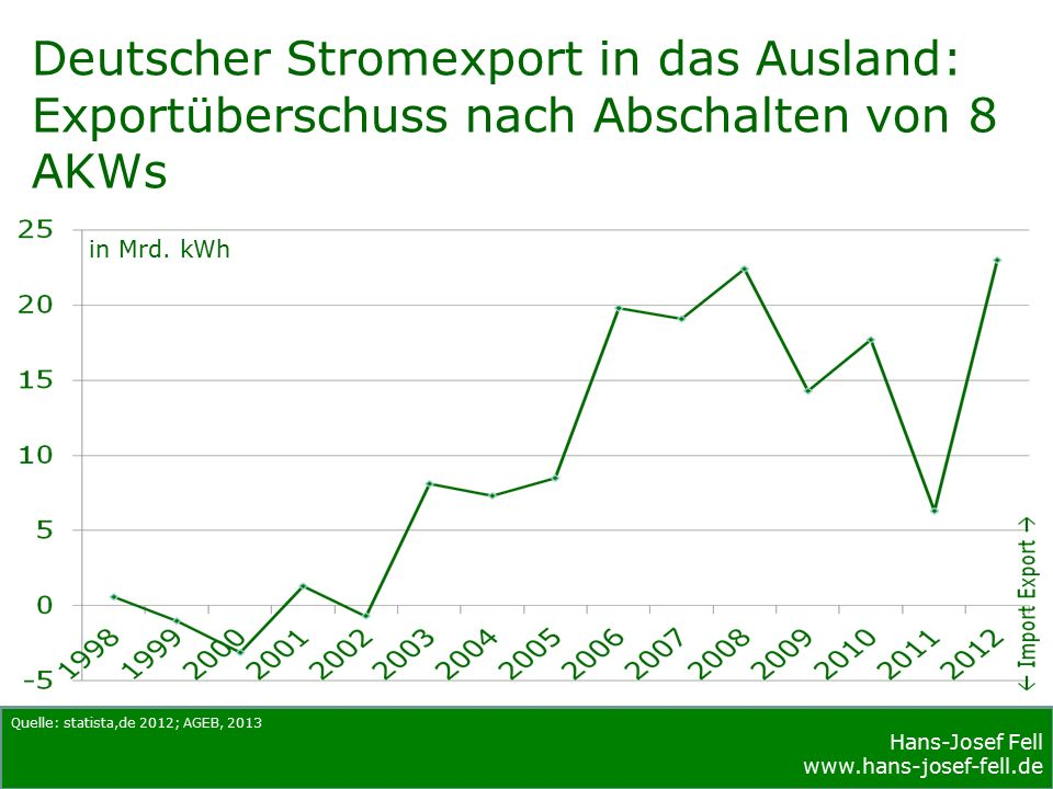 Vielen Dank für Ihre Aufmerksamkeit! www.hans-josef-fell.de www.globalcooling-climateprotection.net