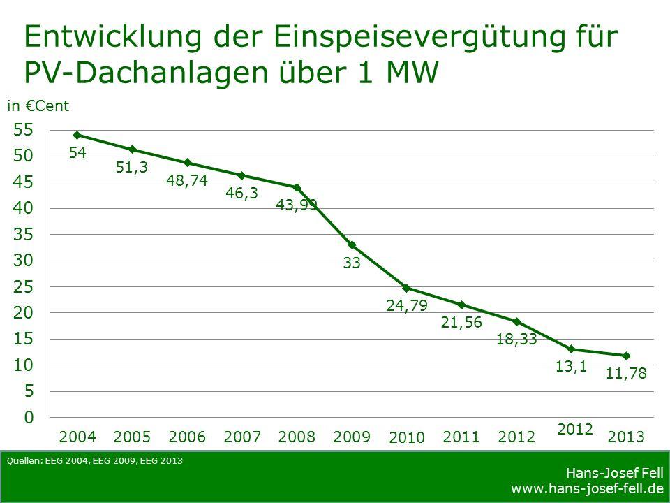 Hans-Josef Fell www.hans-josef-fell.de Kosten Solarstrom gegenüber Atomstrom (Studie der Duke Universität, USA) Solarenergie ist die bessere Lösung.
