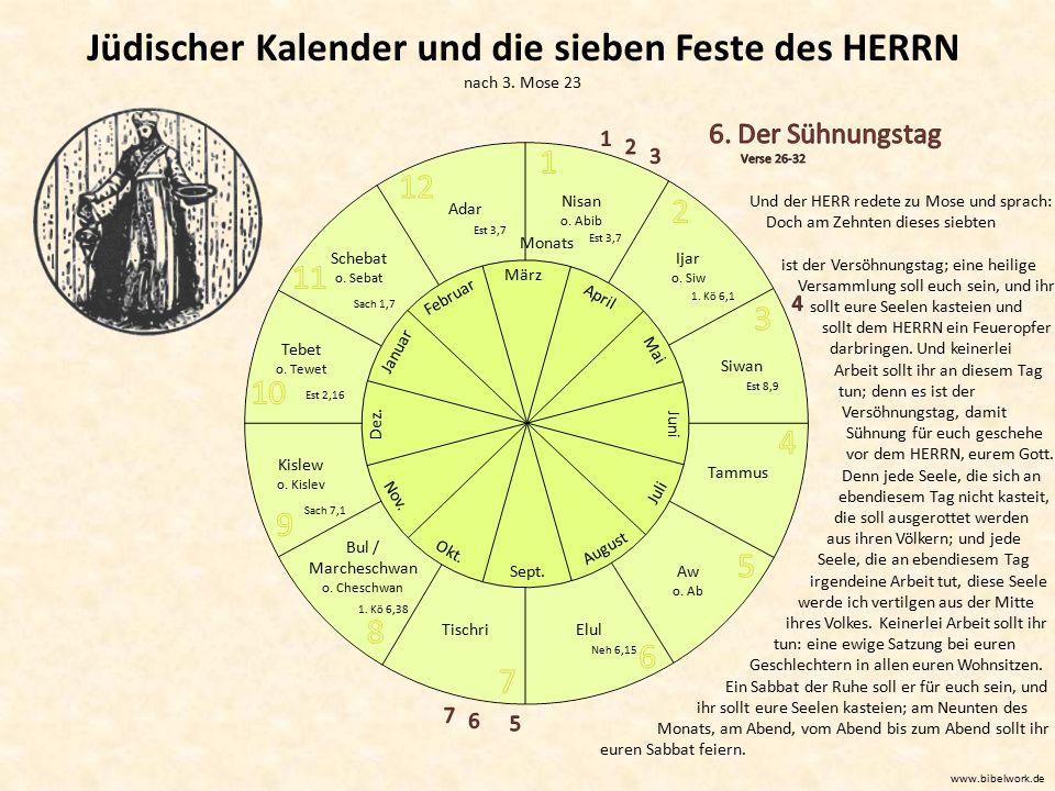 Jüdischer Kalender und die sieben Feste des HERRN nach 3. Mose 23 März April Mai Juni Juli August Sept. Okt. Nov. Dez. Januar Februar Nisan o. Abib Ij
