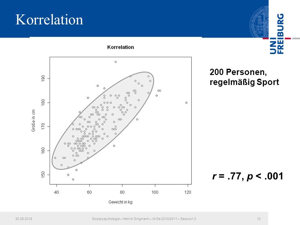 Korrelation 30.05.2016Sozialpsychologie – Henrik Singmann – WiSe 2010/2011 – Session 312 200 Personen, regelmäßig Sport r =.77, p <.001