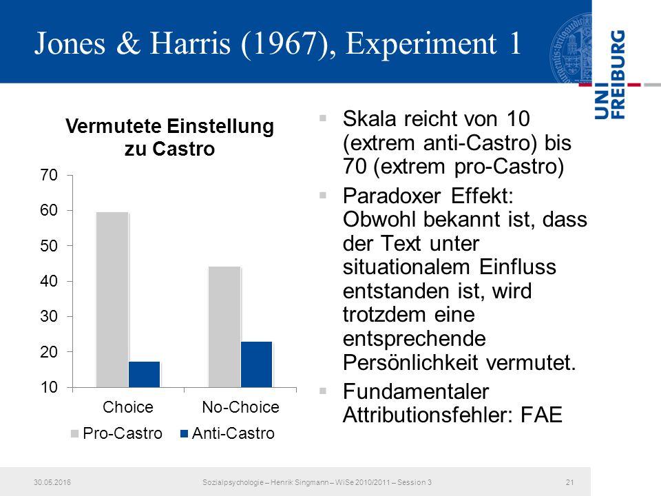 Jones & Harris (1967), Experiment 1  Skala reicht von 10 (extrem anti-Castro) bis 70 (extrem pro-Castro)  Paradoxer Effekt: Obwohl bekannt ist, dass der Text unter situationalem Einfluss entstanden ist, wird trotzdem eine entsprechende Persönlichkeit vermutet.