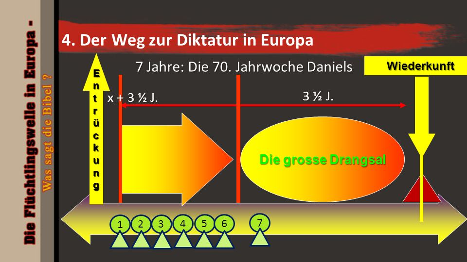4. Der Weg zur Diktatur in Europa EntrückungEntrückungEntrückungEntrückungWiederkunft Die grosse Drangsal x + 3 ½ J. 3 ½ J. 7 Jahre: Die 70. Jahrwoche