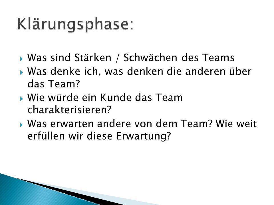  Was sind Stärken / Schwächen des Teams  Was denke ich, was denken die anderen über das Team.