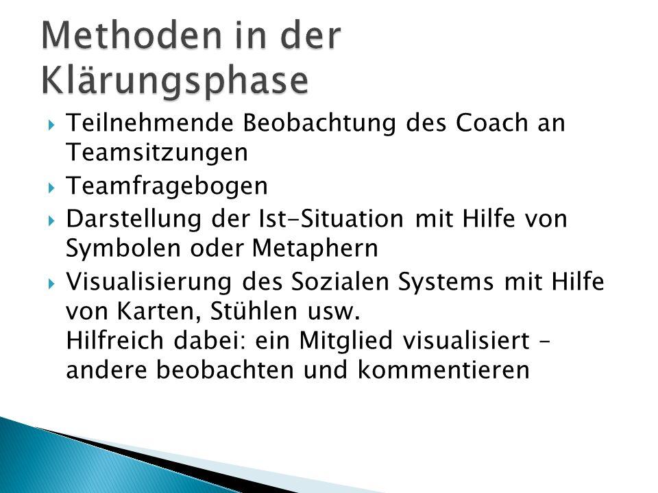  Teilnehmende Beobachtung des Coach an Teamsitzungen  Teamfragebogen  Darstellung der Ist-Situation mit Hilfe von Symbolen oder Metaphern  Visualisierung des Sozialen Systems mit Hilfe von Karten, Stühlen usw.