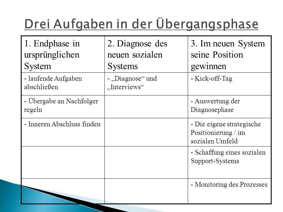 1. Endphase in ursprünglichen System 2. Diagnose des neuen sozialen Systems 3.