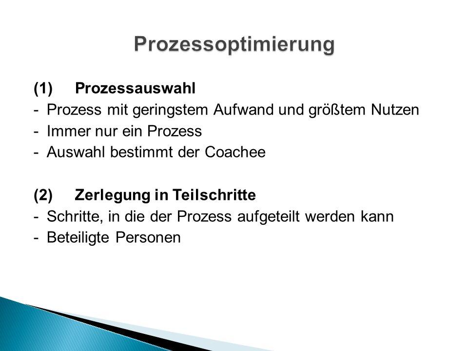 (1)Prozessauswahl -Prozess mit geringstem Aufwand und größtem Nutzen -Immer nur ein Prozess -Auswahl bestimmt der Coachee (2)Zerlegung in Teilschritte -Schritte, in die der Prozess aufgeteilt werden kann -Beteiligte Personen