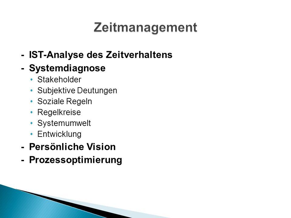 -IST-Analyse des Zeitverhaltens -Systemdiagnose Stakeholder Subjektive Deutungen Soziale Regeln Regelkreise Systemumwelt Entwicklung -Persönliche Vision -Prozessoptimierung