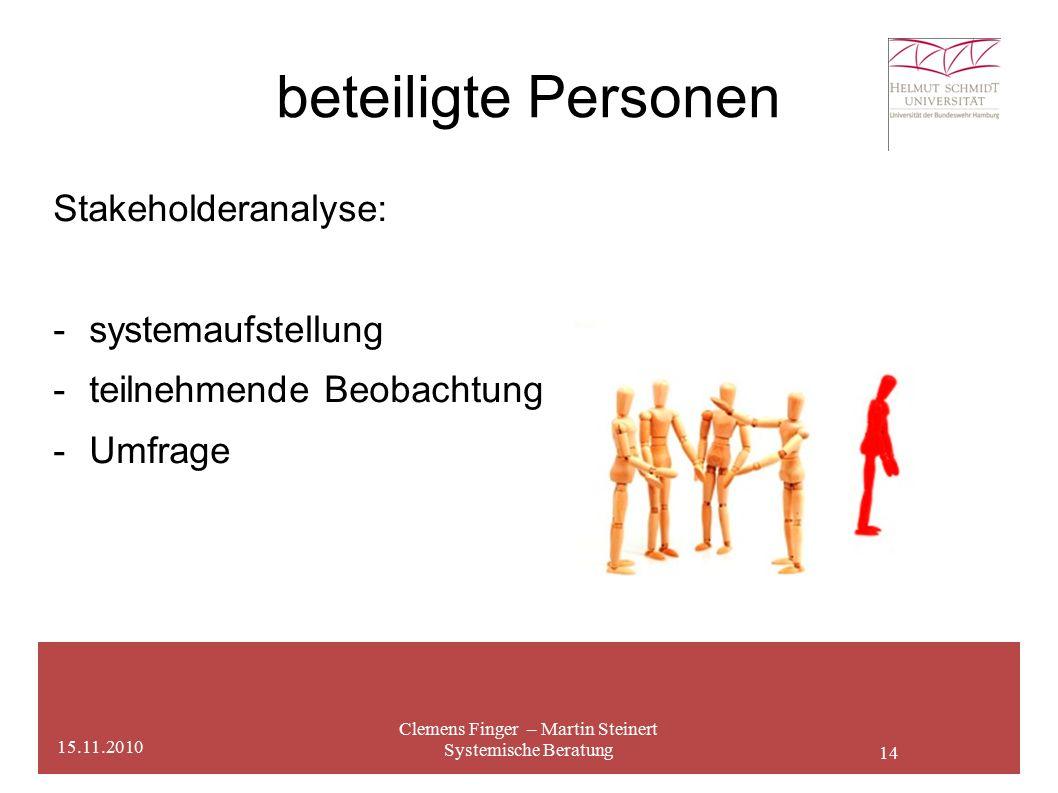 14 beteiligte Personen Clemens Finger – Martin Steinert Systemische Beratung 15.11.2010 Stakeholderanalyse: - systemaufstellung -teilnehmende Beobachtung -Umfrage
