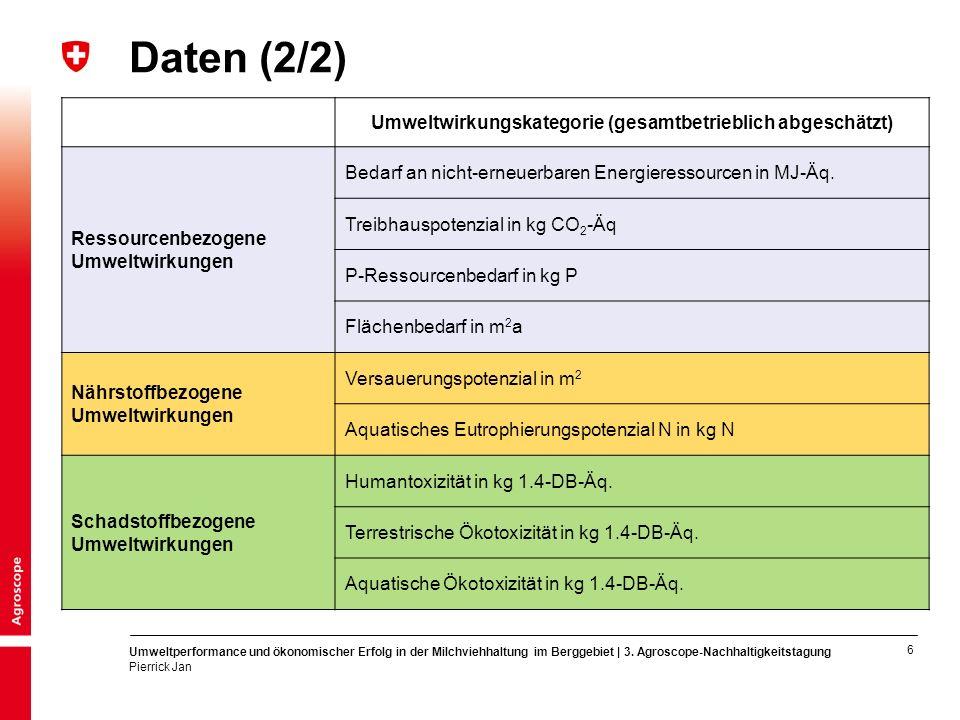 7 Umweltperformance und ökonomischer Erfolg in der Milchviehhaltung im Berggebiet | 3.