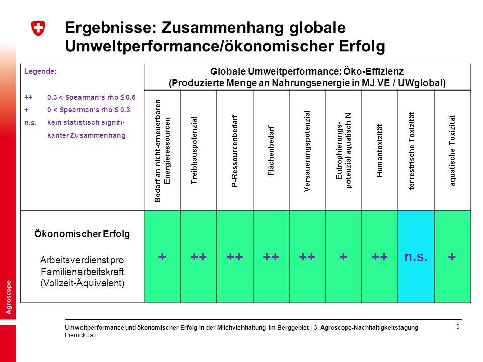 9 Umweltperformance und ökonomischer Erfolg in der Milchviehhaltung im Berggebiet | 3.
