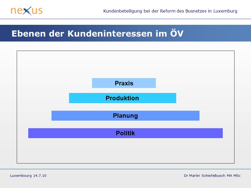 Kundenbeteiligung bei der Reform des Busnetzes in Luxemburg Luxembourg 14.7.10 Dr Martin Schiefelbusch MA MSc Ebenen der Kundeninteressen im ÖV Praxis Politik Planung Produktion