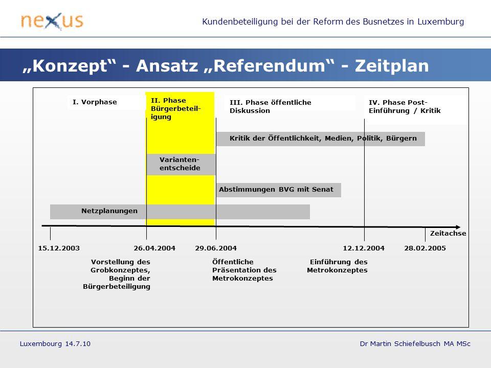 Kundenbeteiligung bei der Reform des Busnetzes in Luxemburg Luxembourg 14.7.10 Dr Martin Schiefelbusch MA MSc Abstimmungen BVG mit Senat Varianten- entscheide Netzplanungen I.