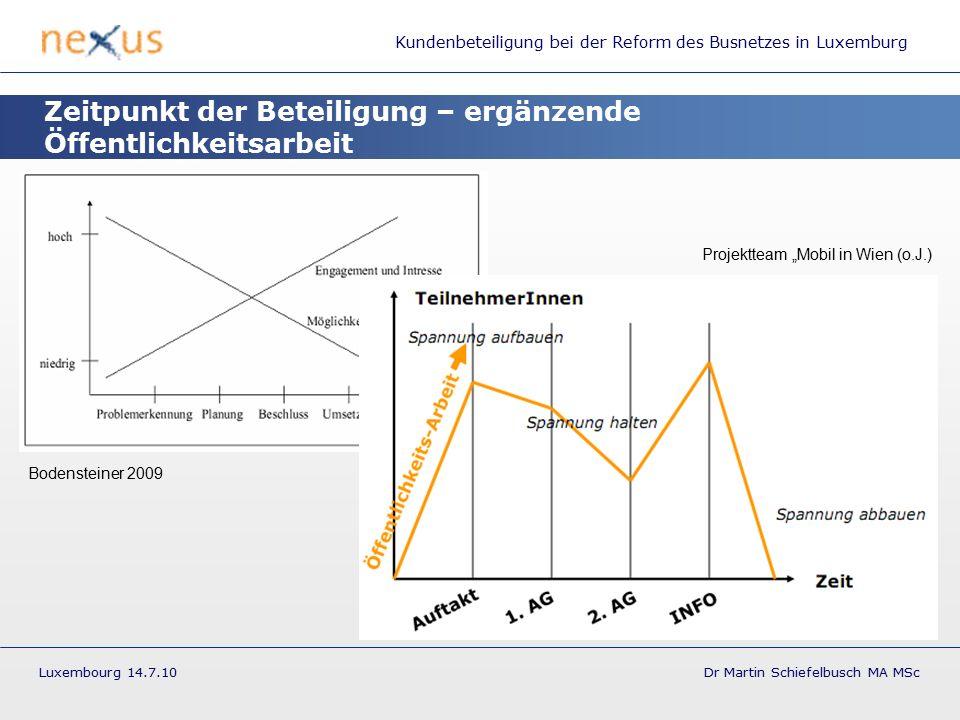 """Kundenbeteiligung bei der Reform des Busnetzes in Luxemburg Luxembourg 14.7.10 Dr Martin Schiefelbusch MA MSc Zeitpunkt der Beteiligung – ergänzende Öffentlichkeitsarbeit Projektteam """"Mobil in Wien (o.J.) Bodensteiner 2009"""