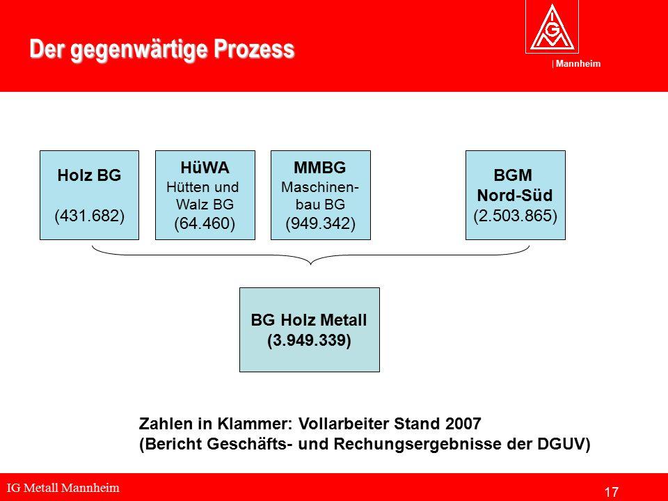 IG Metall Mannheim Mannheim Der gegenwärtige Prozess BG Holz Metall (3.949.339) Holz BG (431.682) Zahlen in Klammer: Vollarbeiter Stand 2007 (Bericht Geschäfts- und Rechungsergebnisse der DGUV) HüWA Hütten und Walz BG (64.460) MMBG Maschinen- bau BG (949.342) BGM Nord-Süd (2.503.865) 17
