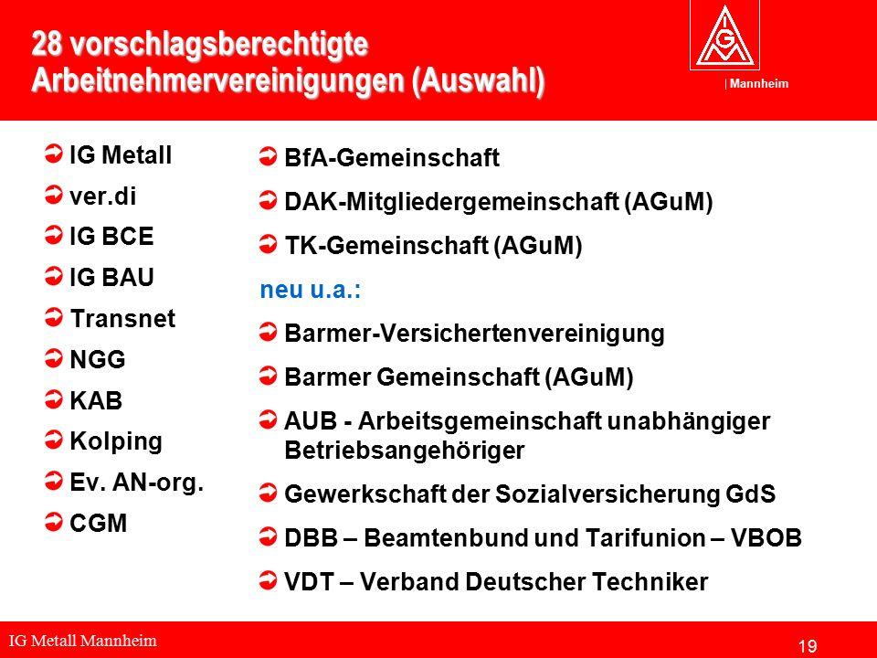 IG Metall Mannheim Mannheim 28 vorschlagsberechtigte Arbeitnehmervereinigungen (Auswahl) IG Metall ver.di IG BCE IG BAU Transnet NGG KAB Kolping Ev.