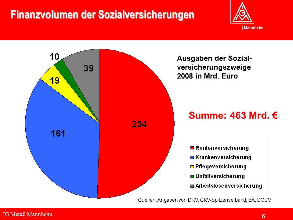 IG Metall Mannheim Mannheim Finanzvolumen der Sozialversicherungen Summe: 463 Mrd. € Ausgaben der Sozial- versicherungszweige 2008 in Mrd. Euro Quelle