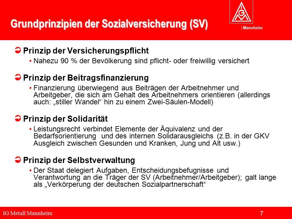 IG Metall Mannheim Mannheim Grundprinzipien der Sozialversicherung (SV) Prinzip der Versicherungspflicht Nahezu 90 % der Bevölkerung sind pflicht- ode