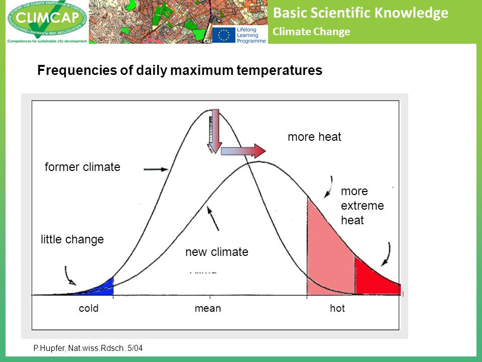 Basic Scientific Knowledge Climate Change P.Hupfer, Nat.wiss.Rdsch. 5/04 Frequencies of daily maximum temperatures cold mean hot former climate new cl
