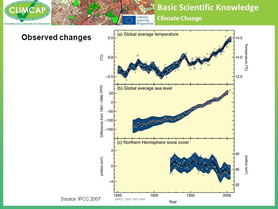 Basic Scientific Knowledge Climate Change Observed changes Source: IPCC 2007