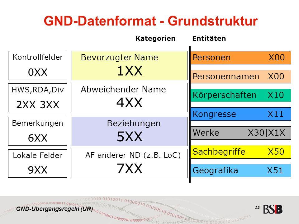 GND-Übergangsregeln (ÜR) 12 GND-Datenformat - Grundstruktur Personennamen X00 PersonenX00 Kongresse X11 Geografika X51 Körperschaften X10 Werke X30|X1X Sachbegriffe X50 Bevorzugter Name 1XX Kontrollfelder 0XX Abweichender Name 4XX AF anderer ND (z.B.
