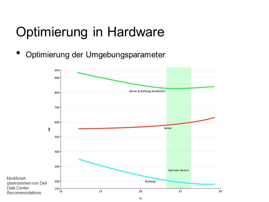 Optimierung in Hardware Optimierung der Umgebungsparameter Modifiziert übernommen von Dell Data Center Recommondations