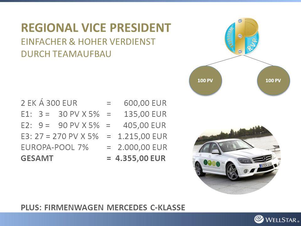 REGIONAL VICE PRESIDENT EINFACHER & HOHER VERDIENST DURCH TEAMAUFBAU 2 EK Á 300 EUR= 600,00 EUR E1: 3 = 30 PV X 5%= 135,00 EUR E2: 9 = 90 PV X 5% = 405,00 EUR E3: 27 = 270 PV X 5%= 1.215,00 EUR EUROPA-POOL 7% = 2.000,00 EUR GESAMT= 4.355,00 EUR PLUS: FIRMENWAGEN MERCEDES C-KLASSE 100 PV