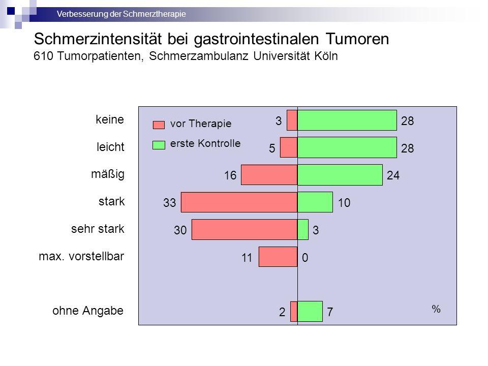 Verbesserung der Schmerztherapie 3 5 16 33 30 11 2 28 24 10 3 0 7 keine leicht mäßig stark sehr stark max. vorstellbar ohne Angabe vor Therapie erste