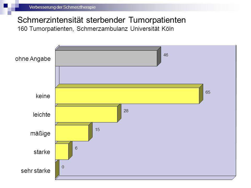 Verbesserung der Schmerztherapie 46 65 28 15 6 0 ohne Angabe keine leichte mäßige starke sehr starke Schmerzintensität sterbender Tumorpatienten 160 Tumorpatienten, Schmerzambulanz Universität Köln