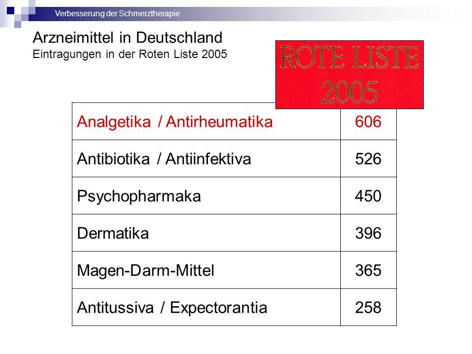 Verbesserung der Schmerztherapie Arzneimittel in Deutschland Eintragungen in der Roten Liste 2005 Analgetika / Antirheumatika606 Antibiotika / Antiinfektiva526 Psychopharmaka450 Dermatika396 Magen-Darm-Mittel365 Antitussiva / Expectorantia258