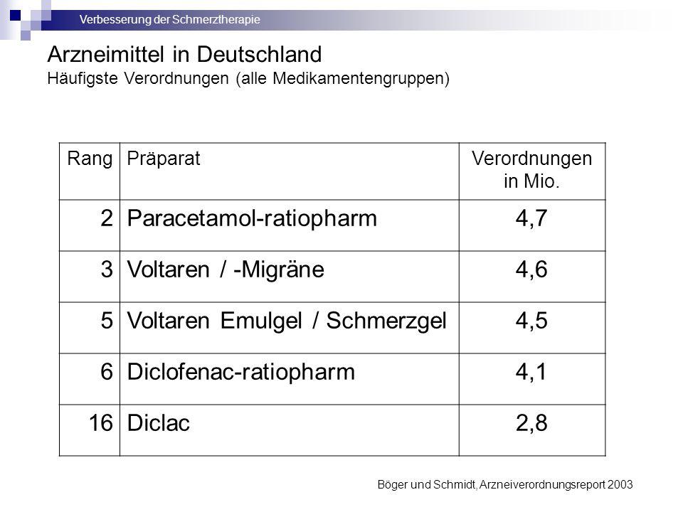 Verbesserung der Schmerztherapie Böger und Schmidt, Arzneiverordnungsreport 2003 RangPräparatVerordnungen in Mio. 2Paracetamol-ratiopharm4,7 3Voltaren