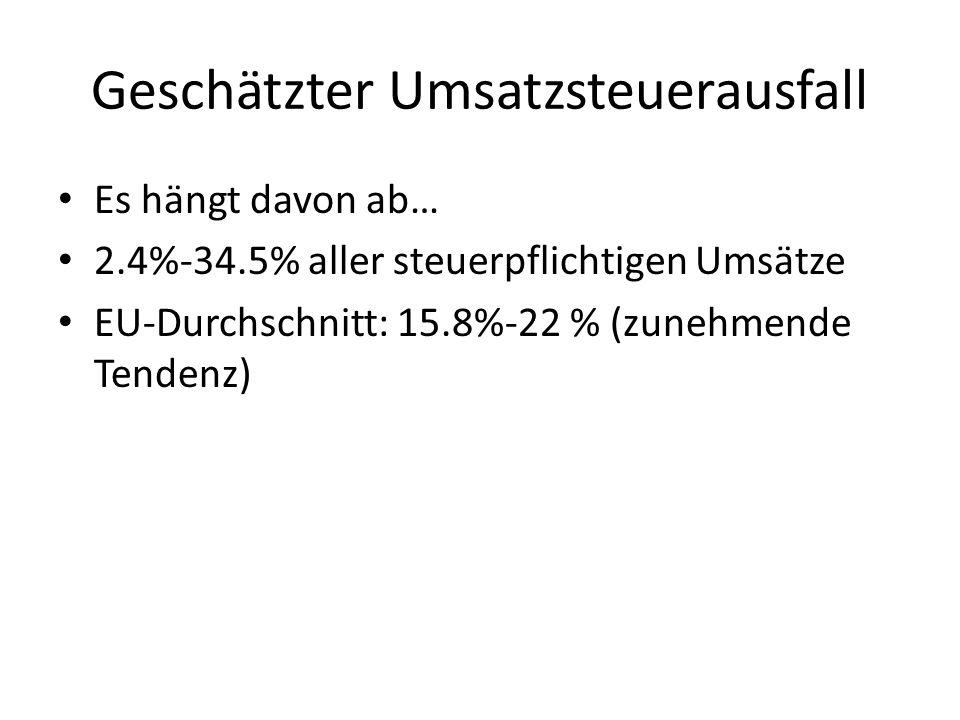 Strategien Administrative Antworten (z.B.
